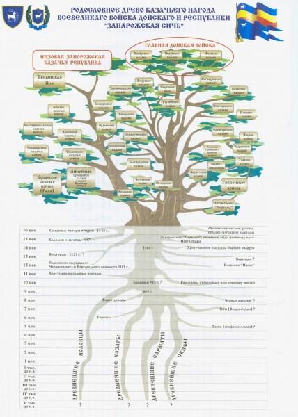 rodoslovnoe-drevo-kazachyego-naroda